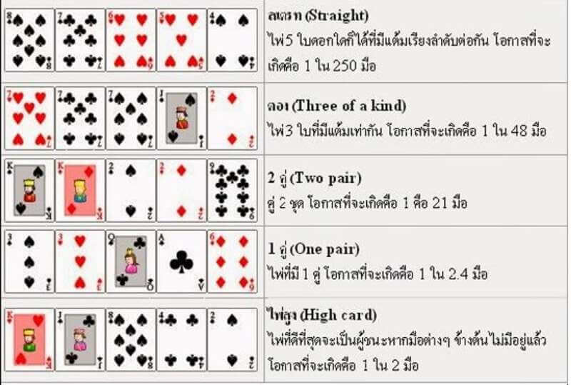 อันดับไพ่ poker thai