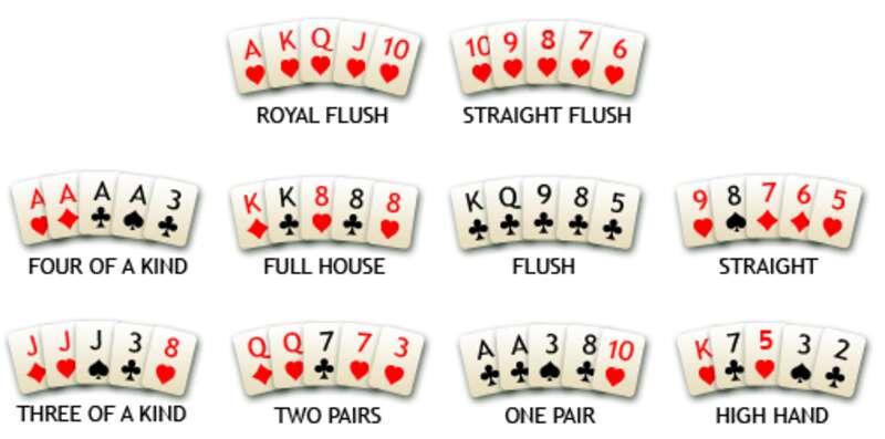 รูปแบบการเรียงลำดับไพ่โป๊กเกอร์สำหรับกฎ Poker